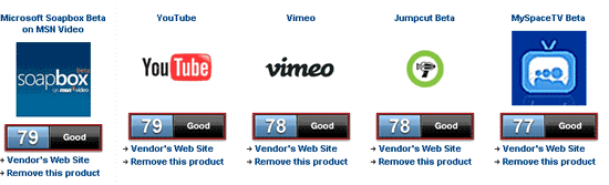 Top 10 Video Sharing Sites